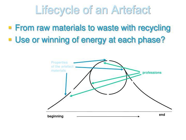 Lifecycle of an Artefact