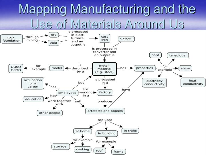Mapping Manufacturing and the Use of Materials Around Us