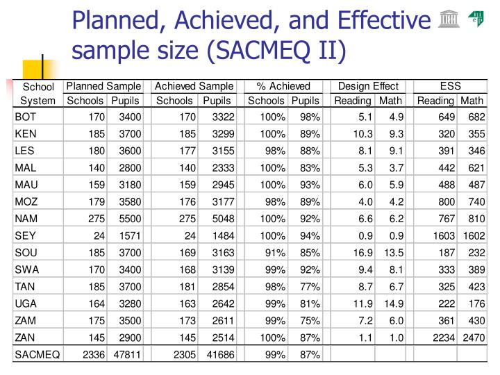 Planned, Achieved, and Effective sample size (SACMEQ II)