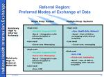 referral region preferred modes of exchange of data