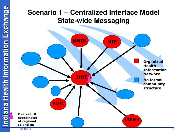 Scenario 1 – Centralized Interface Model