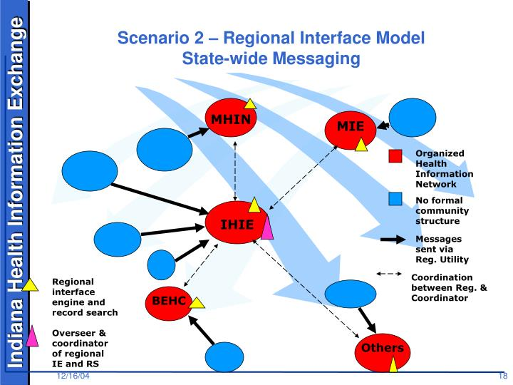 Scenario 2 – Regional Interface Model