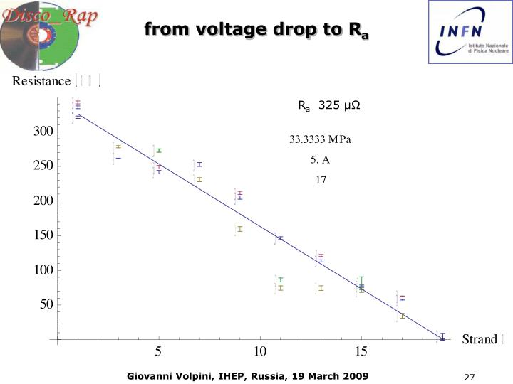 from voltage drop to R