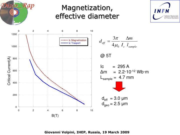 Magnetization,
