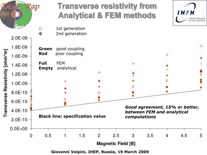 Transverse resistivity from