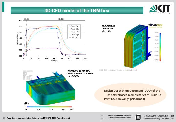 3D CFD model of the