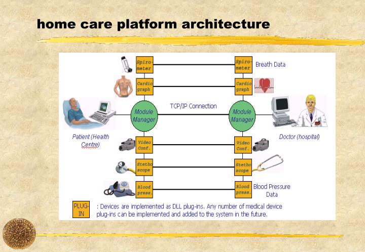 home care platform architecture