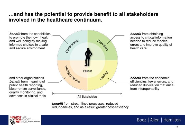 …and has the potential to provide benefit to all stakeholders involved in the healthcare continuum.