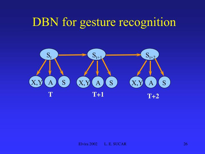 DBN for gesture recognition