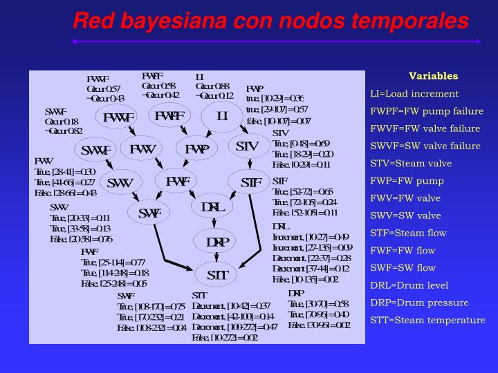 Red bayesiana con nodos temporales