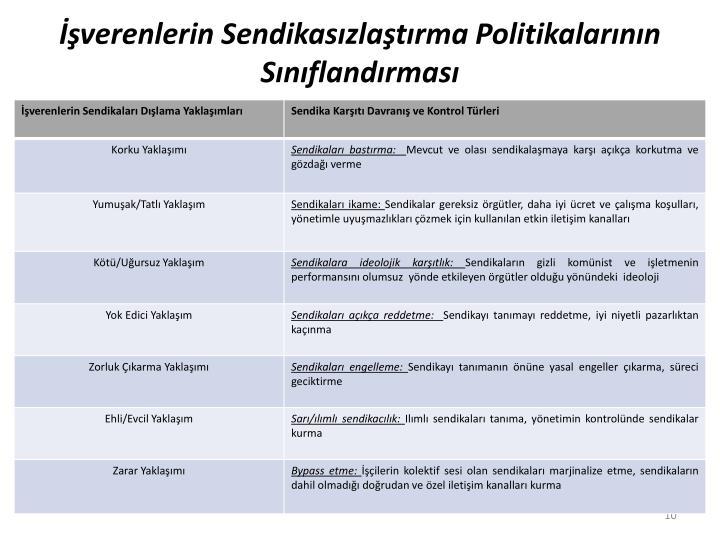 İşverenlerin Sendikasızlaştırma Politikalarının Sınıflandırması
