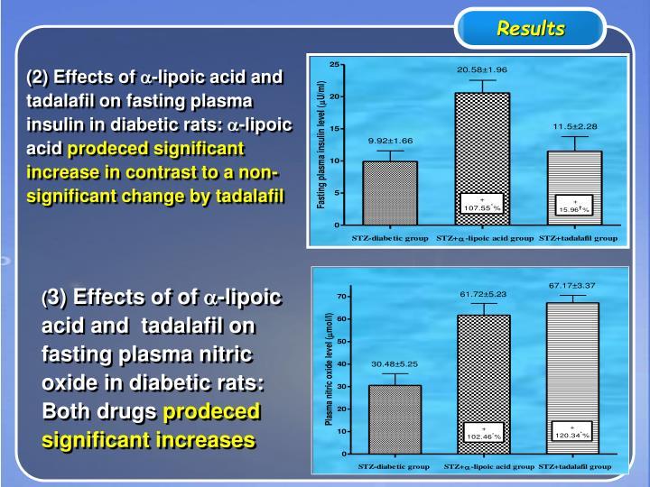 Cialis efficacy curve