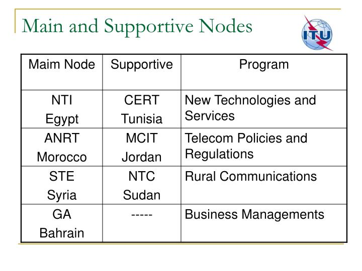 Main and Supportive Nodes