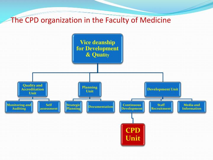 The CPD organization in the Faculty of Medicine