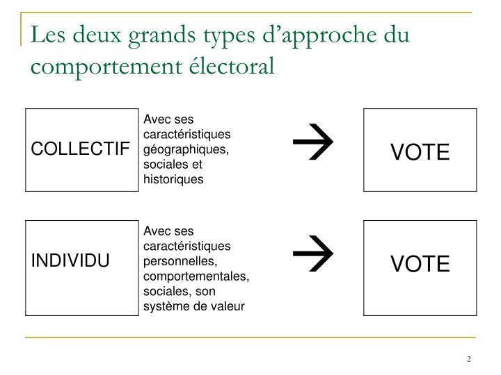 Les deux grands types d'approche du comportement électoral