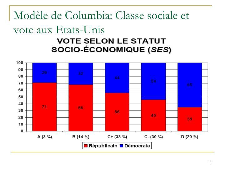 Modèle de Columbia: Classe sociale et vote aux Etats-Unis