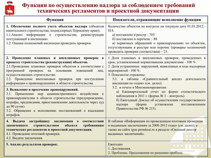 Функции по осуществлению надзора за соблюдением требований технических регламентов и проектной документации