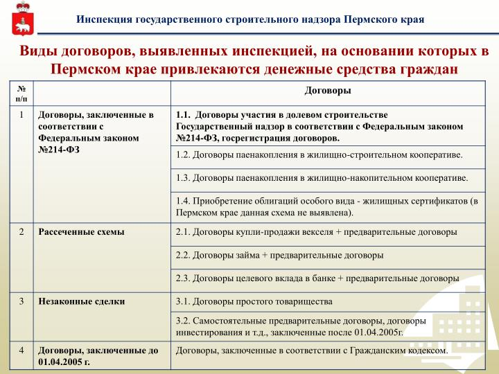 Инспекция государственного строительного надзора Пермского края
