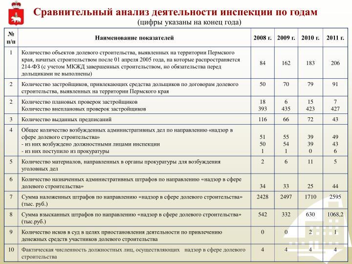 Сравнительный анализ деятельности инспекции по годам