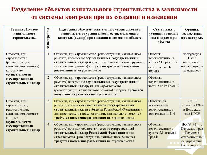 Разделение объектов капитального строительства в зависимости от системы контроля при их создании и изменении