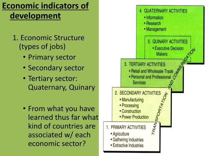 Economic indicators of development