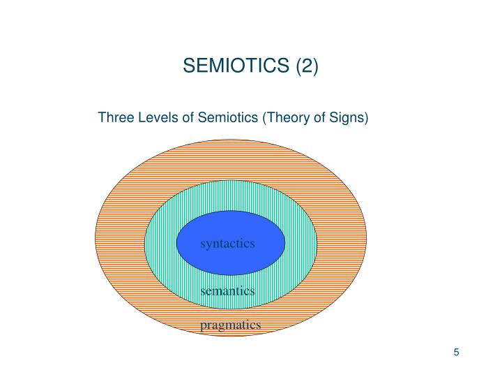 Three Levels of Semiotics (Theory of Signs)
