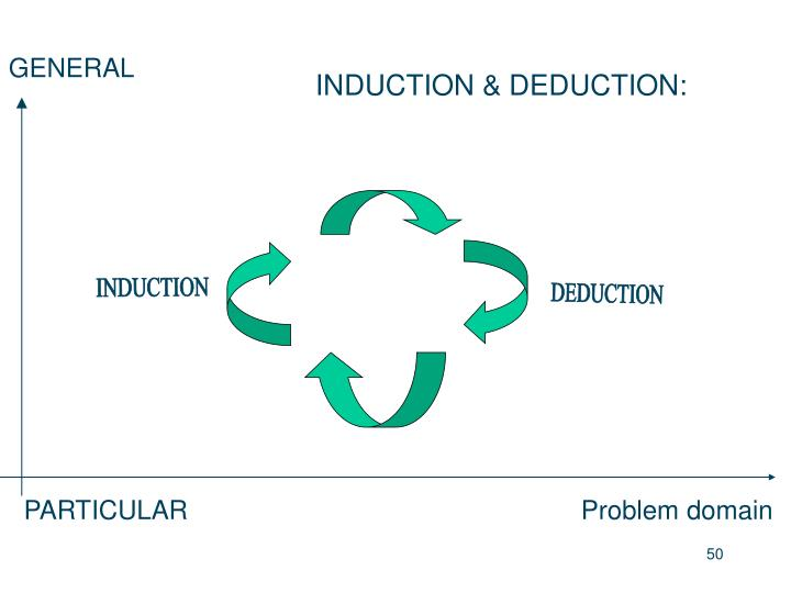 INDUCTION & DEDUCTION: