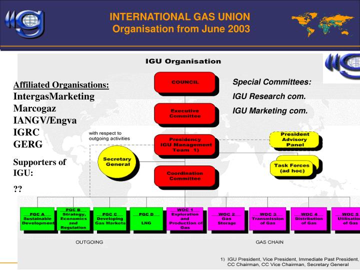 INTERNATIONAL GAS UNION