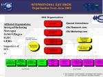 international gas union organisation from june 2003