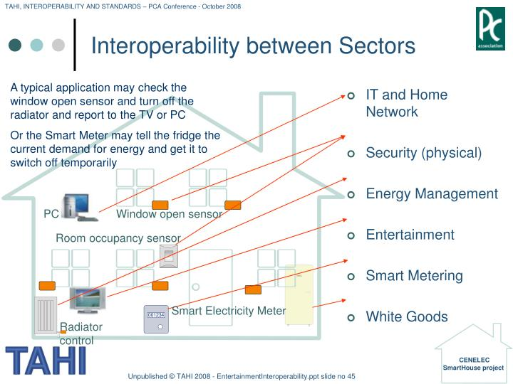 Interoperability between Sectors