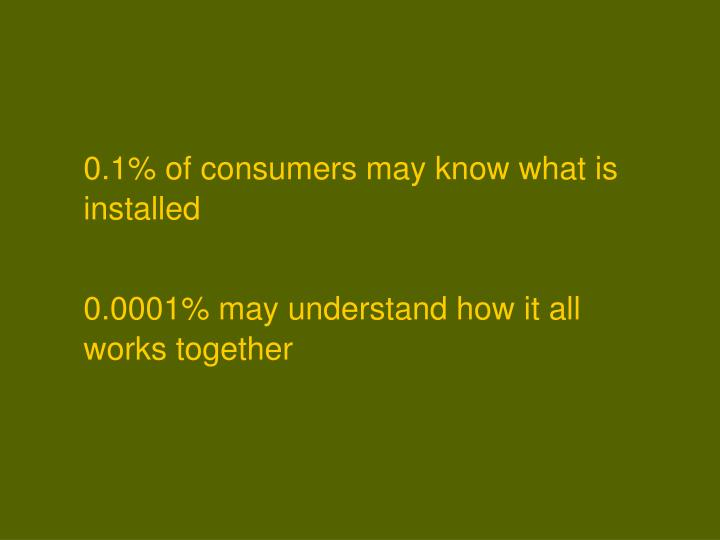 0.1% of consumers may know what is installed
