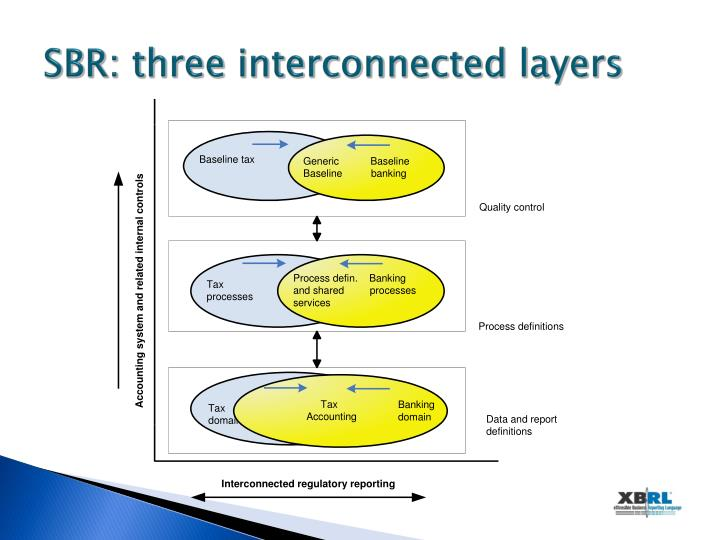 SBR: three interconnected layers