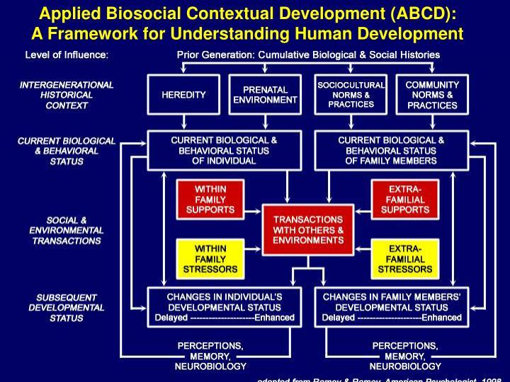 Applied Biosocial Contextual Development (ABCD):