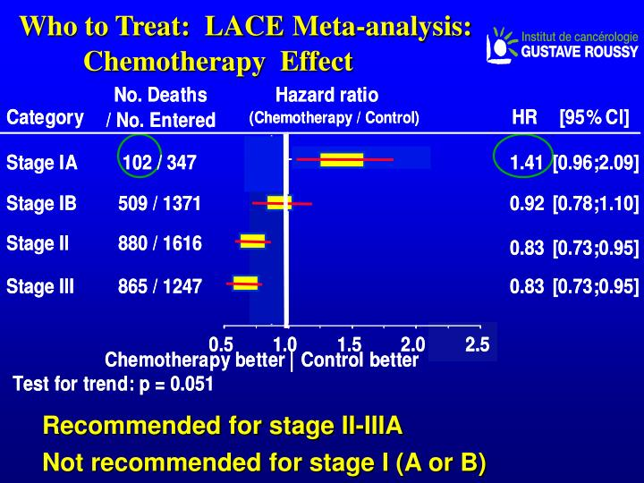 Who to treat lace meta analysis chemotherapy effect