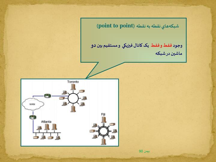 شبکههاي نقطه به نقطه