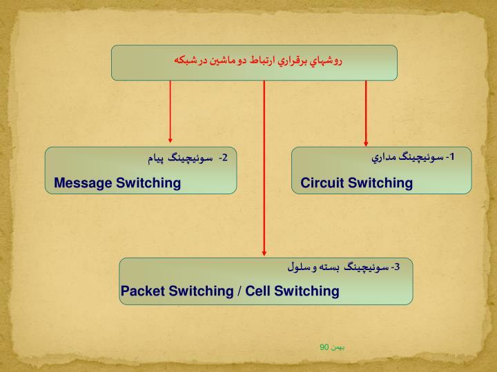 روشهاي برقراري ارتباط دو ماشين در شبکه