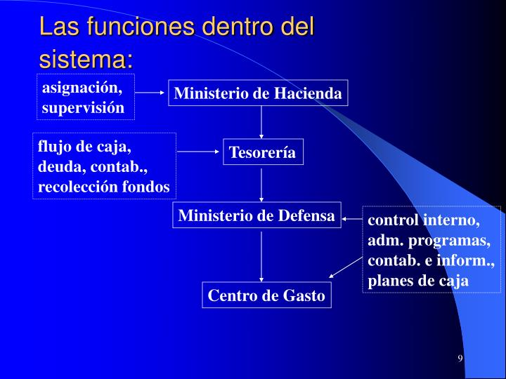 Las funciones dentro del sistema:
