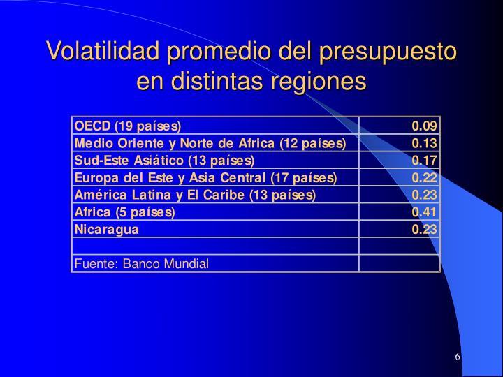 Volatilidad promedio del presupuesto en distintas regiones