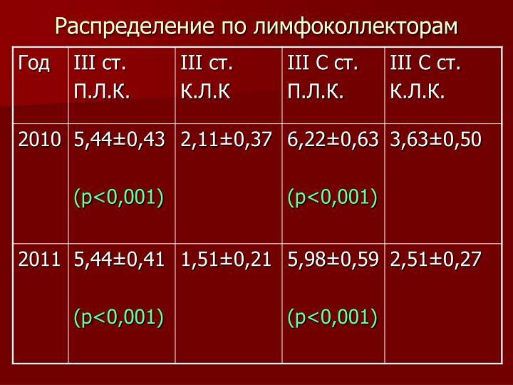 Распределение по лимфоколлекторам