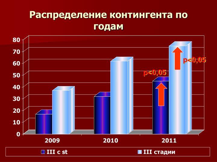 Распределение контингента по годам