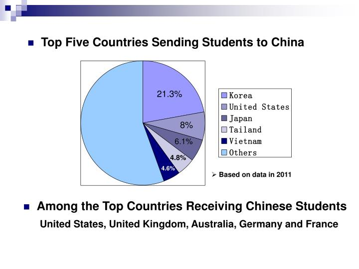 Top Five Countries Sending Students to China