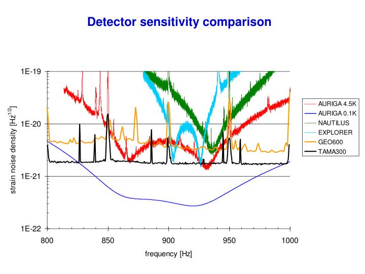 Detector sensitivity comparison