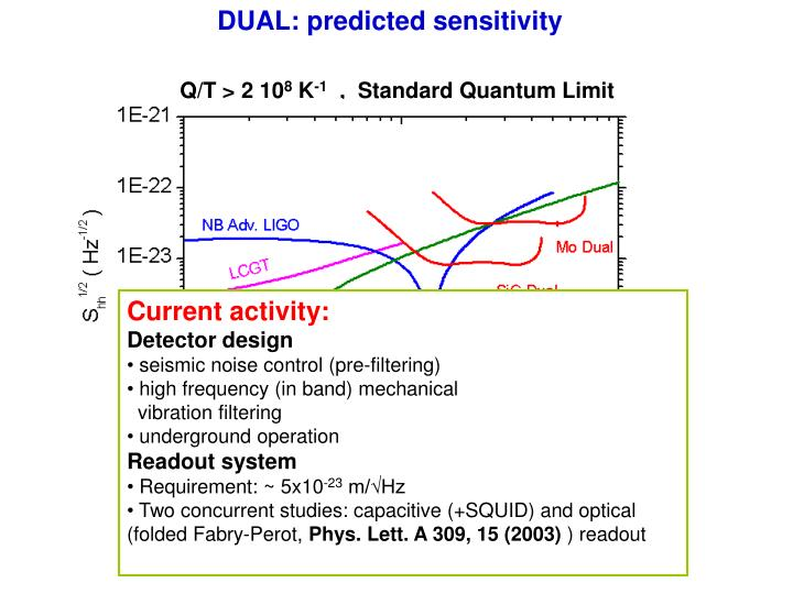 DUAL: predicted sensitivity