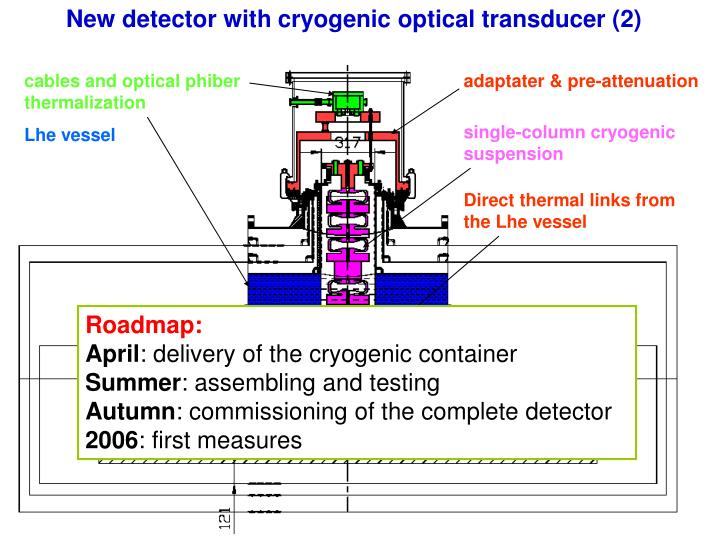 New detector with cryogenic optical transducer (2)
