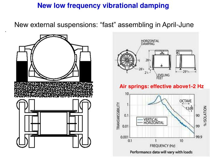 New low frequency vibrational damping