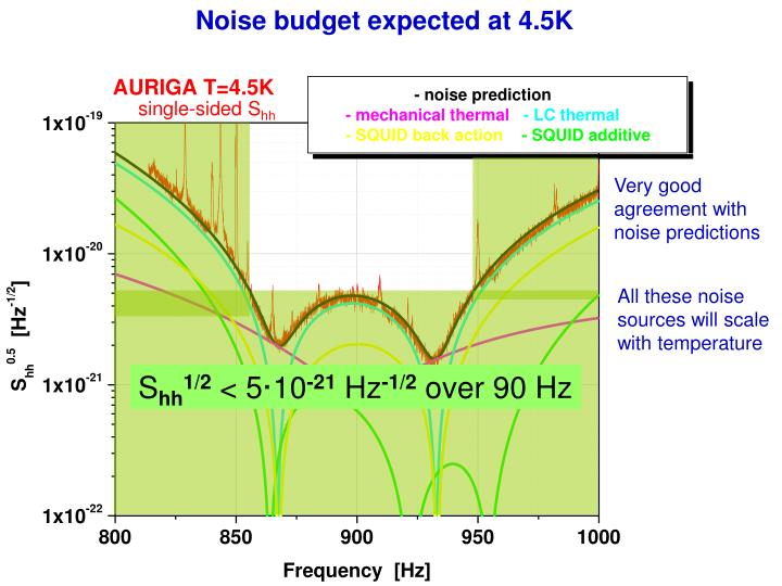 Noise budget expected at 4.5K