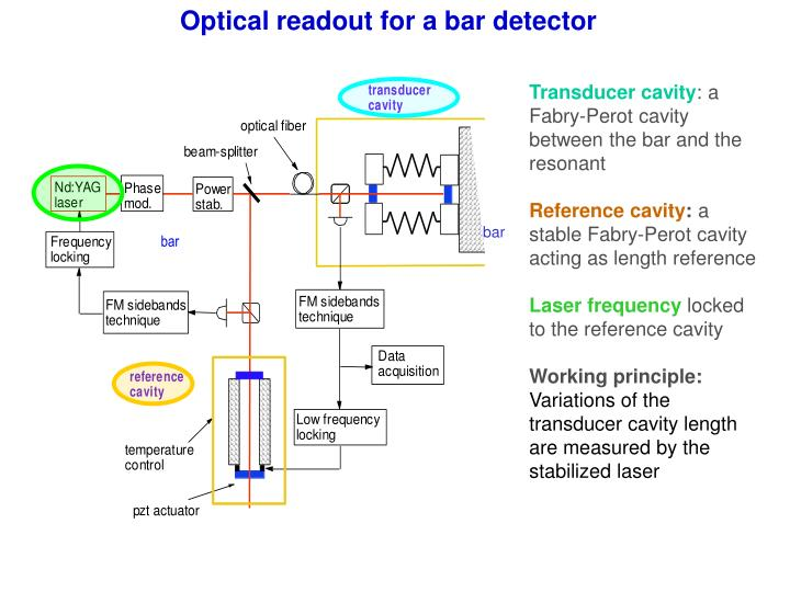 Optical readout for a bar detector