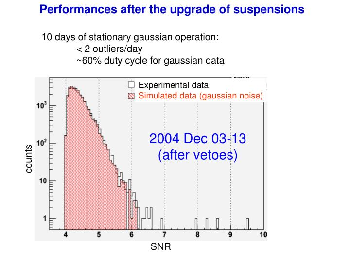 Performances after the upgrade of suspensions