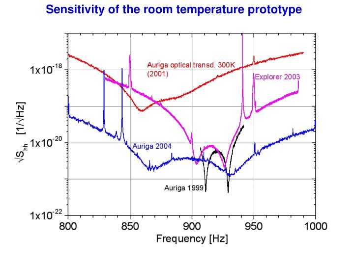 Sensitivity of the room temperature prototype