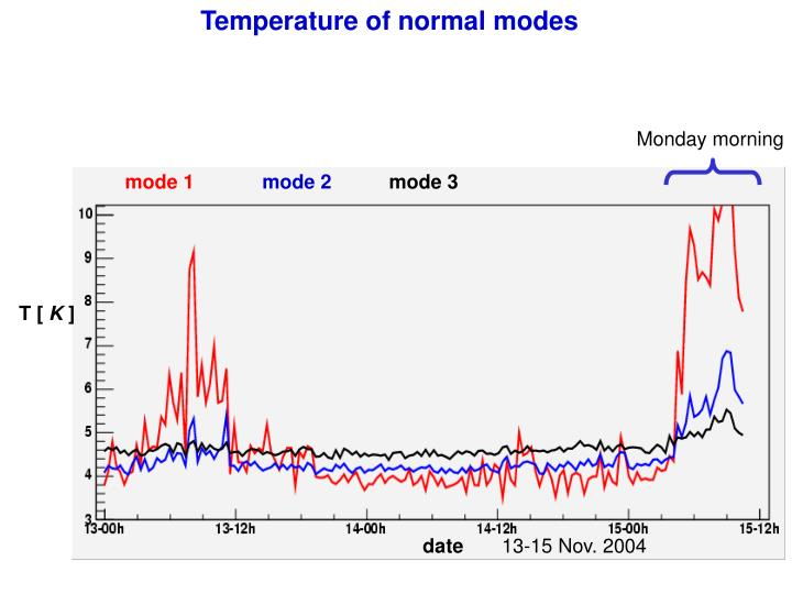 Temperature of normal modes